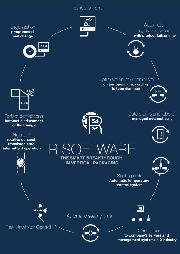 r-series-infografiche-aggiornate-27ott-software