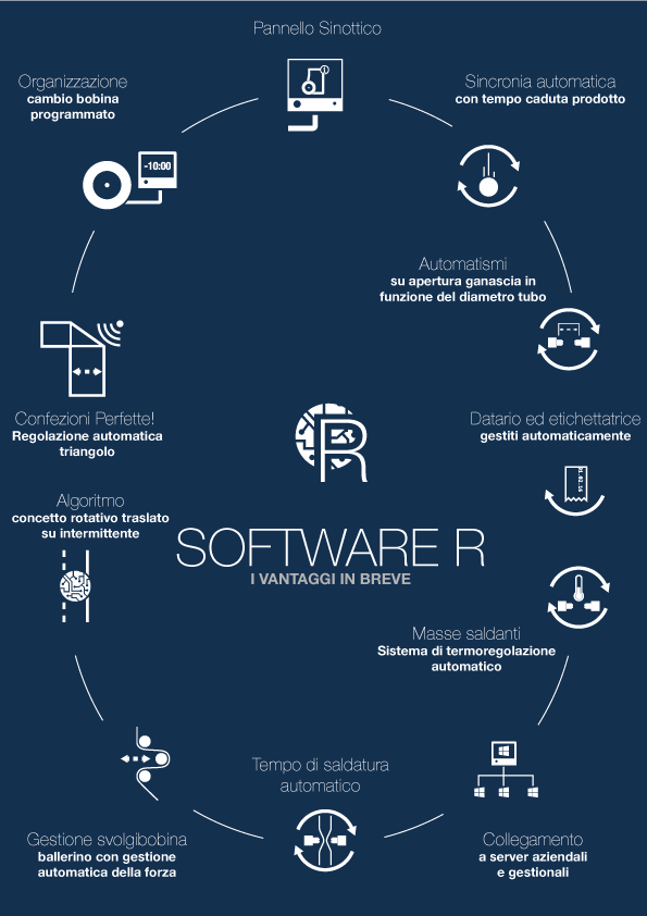 r-series-infografiche_software_it